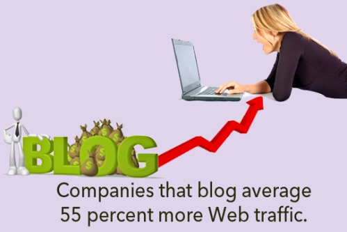 Companies that blog average 55 percent more Web traffic.