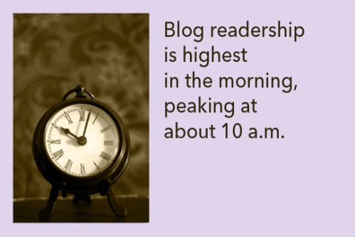 Blog readership is highest in the morning, peaking at about 10 a.m.