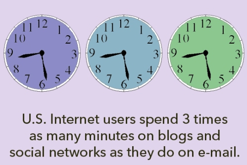 U.S. Internet users spend 3 times as many minutes on blogs and social networks than they do on email.